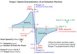 electric machines generators description and applications