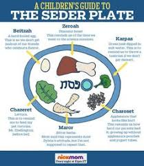 what goes on a seder plate for passover seder plate cut and stick activity sb3278 sparklebox