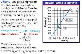 How To Find The Rate Of Change In A Table Lesson 4 5 Rate Of Change Faribault Schools Isd 656