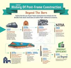 infographic a brief history of post frame construction