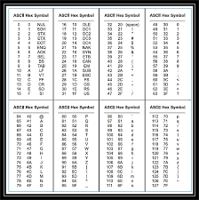 Hex Ascii Table Convert Stuff To Binary Decimal And Hexadecimal Numerical Systems