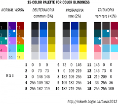 Color Blind Type Test Infographic Color Palette For All Types Of Color Blindness