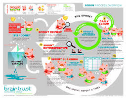 learn scrum visually laminated scrum process diagram great