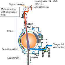 development of laser based techniques for in situ characterization
