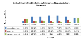 New Orleans Fairgrounds Map by 2009 Housing Choice Voucher Program Hcvp Opportunity Mapping