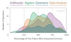 Sample Gre Score Report Hardest Most Tested Gre Math Topics