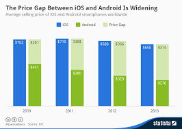 iphones vs androids the average android phone costs just half of the average iphone bgr