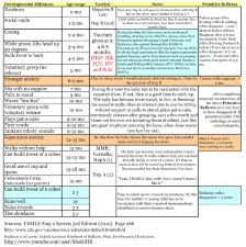 this was made for med students and is a helpful overview of infant