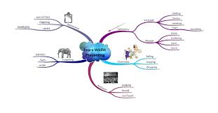 Blank Mind Map by Improve Your Presentation Skills Imindmap Mind Mapping