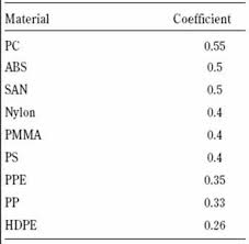 Friction Coefficient Table by Dow Answer Center