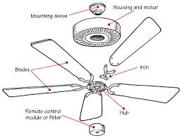 how a ceiling fan works