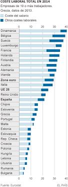 tabla de salarios en costa rica 2016 cuáles son los sueldos más altos y más bajos de europa economía