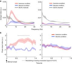 An Information Maximization Approach To Blind Separation And Blind Deconvolution Amygdala Hippocampal Dynamics During Salient Information