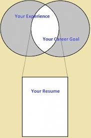 executive resume service executive resume writing the venn diagram method