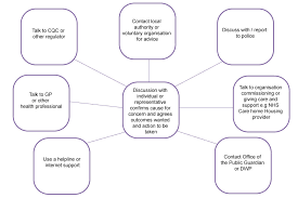 care and support statutory guidance gov uk