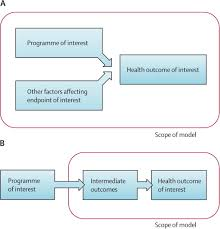 mathematical models in the evaluation of health programmes the