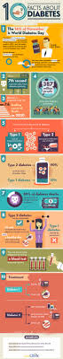 10 facts about diabetes daily infographic