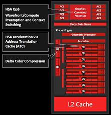 amd radeon r6 carrizo benchmarks notebookcheck net tech