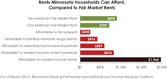 2015 even a median income renter household falls short of being able to afford a modest two bedroom apartment on average people with disabilities living on ssi