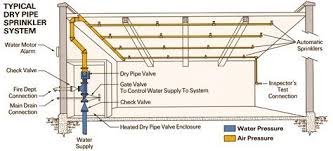 Dry Riser Cabinet Dry Pipe System Same As Above Except Pipes Filled With Air Or
