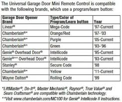 How To Program Overhead Door Remote Genierage Door Opener Reprogram Repair Doors Program Universal