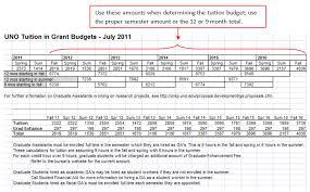 budget preparation university of new orleans