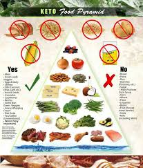 ketogenic diet food list