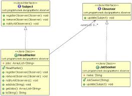pattern design java java observer design pattern