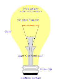 parts of a light bulb the history of the incandescent lightbulb