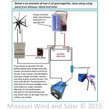 missouri wind and solar basic setup diagram things to make to be