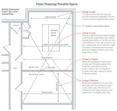 how to frame a floor framing trouble spots jlc framing building resources