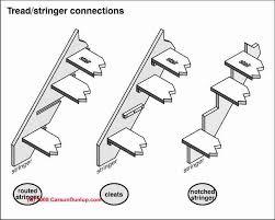 stair stringer u0026 stair tread support defects u0026 hazards