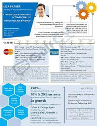 Graphical Resume International And Gulf Resume Cv Samples U0026 Formats Gulf Cv Experts