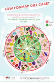 fod map low fodmap diet chart visual ly