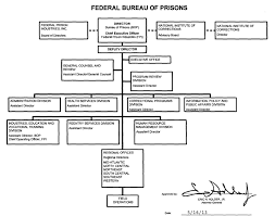 bureau of organization mission and functions manual federal bureau of