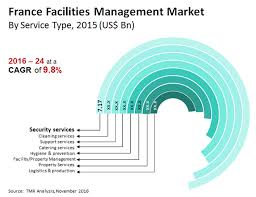 facilities management market france industry analysis size