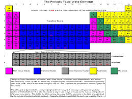 radioactive elements on the periodic table interactive periodic table of elements