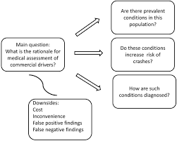 health assessment of commercial drivers a meta narrative