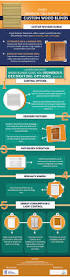 why choose custom wood blinds infographic royal window treatments