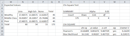 Chi Square P Value Table Independence Testing Using Chi Square Real Statistics Using Excel