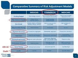 commercial risk model commercial hurry up and wait where to focus efforts as the exchang