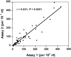 sensitivity to dna damage induced by benzo a pyrene diol epoxide
