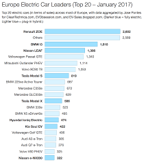 nissan leaf jump start renault zoe starts 2017 strong u2014 1 in europe followed by bmw i3
