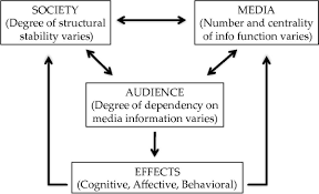 media system dependency theory wikipedia