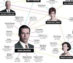 Mad Men Meme - the mad men guide to bedhopping broadsheet ie