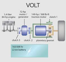 nissan leaf battery capacity 2011 chevrolet volt vs 2011 nissan leaf sl vs 2011 toyota prius