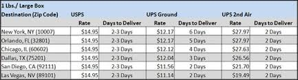 7 reasons to consider usps flat rate shipping practical ecommerce