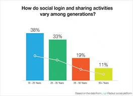 Social Tables Login 9 Things You Should Know About Social Login U0026 Cro