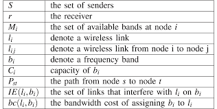 Radio Frequency In Computer Interface Video On Demand Streaming In Cognitive Wireless Mesh Networks