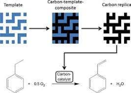 control of porosity and composition of carbon based catalysts